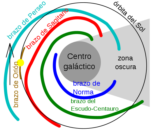 va-lctea-sistema-solar